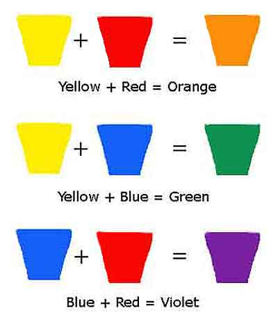 Mix two primary colors together to get a secondary color.