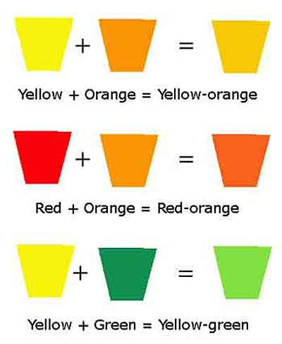 Warm colors contain yellow, how to mix warm colors.
