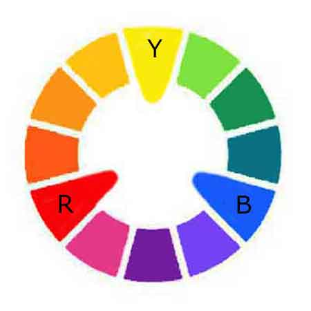 The color wheel is the artist's basis of mixing colors