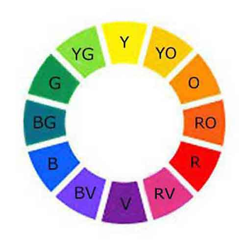 The color wheel is the key to successful painting.